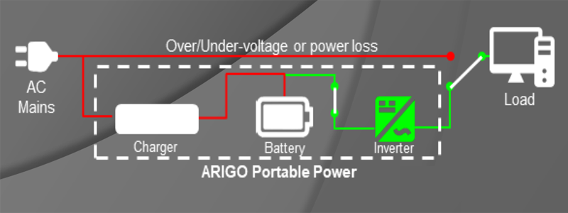 Articles: What is an Inverter?