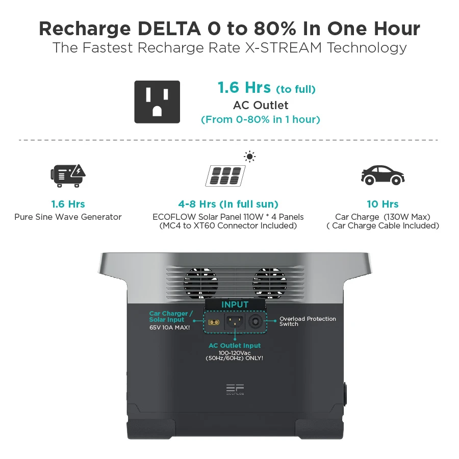 EcoFlow DELTA Recharge 0 to 80% in One Hour