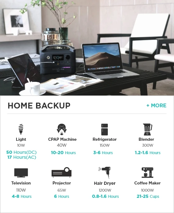 EcoFlow RIVER Max for Home Backup