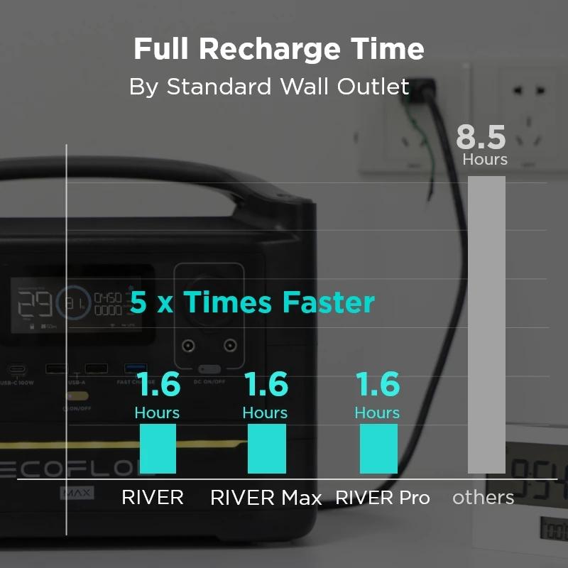 EcoFlow RIVER Pro Faster Recharging Speed